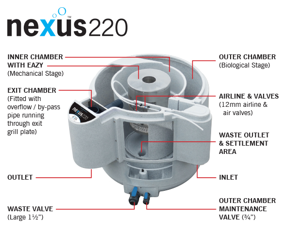 Nexus Eazy 220